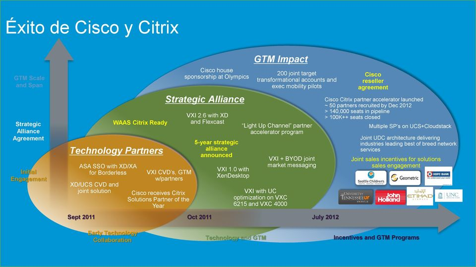 6 with XD and Flexcast 5-year strategic alliance announced Oct 2011 VXI 1.