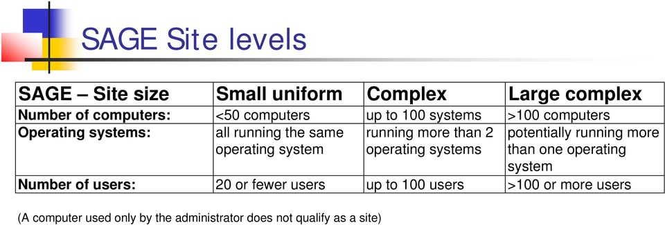 running more operating system operating systems than one operating system Number of users: 20 or fewer