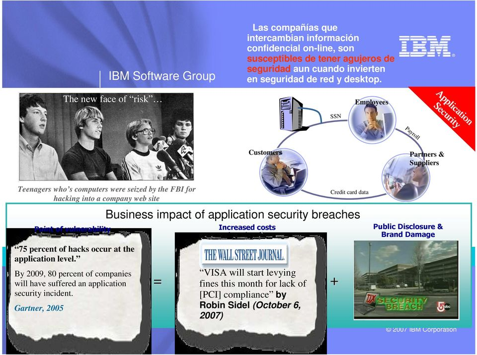 Employees Application Application Security Security SSN Payroll Customers Partners & Suppliers Teenagers who s computers were seized by the FBI for hacking into a company web site Point of