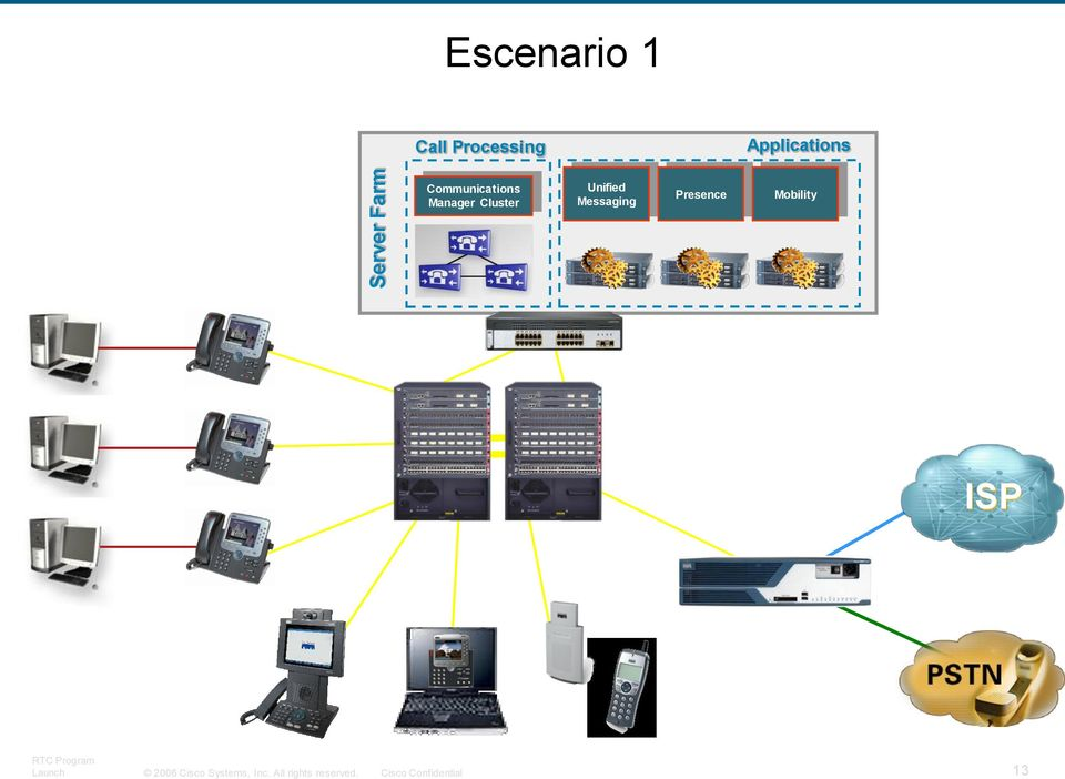Communications Manager Cluster