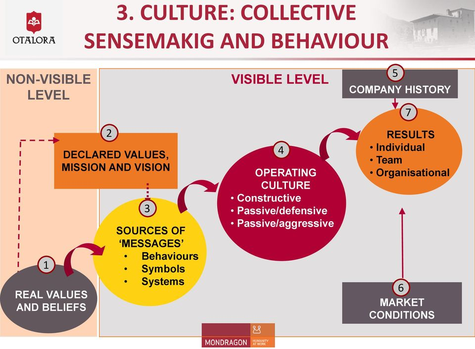 Symbols Systems VISIBLE LEVEL 4 OPERATING CULTURE Constructive Passive/defensive