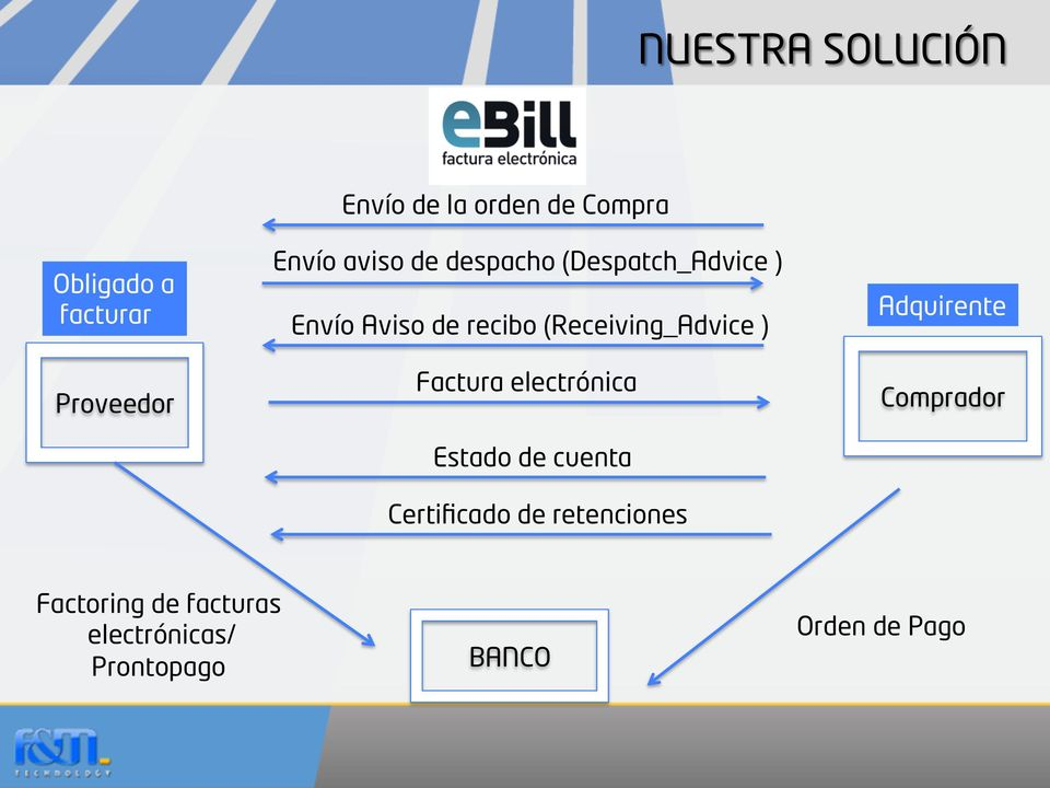 (Receiving_Advice ) Factura electrónica Estado de cuenta Certificado de