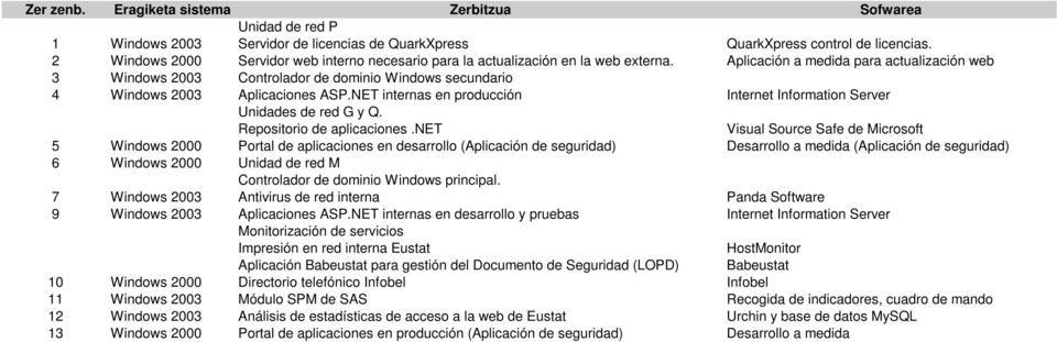 Aplicación a medida para actualización web 3 Windows 2003 Controlador de dominio Windows secundario 4 Windows 2003 Aplicaciones ASP.
