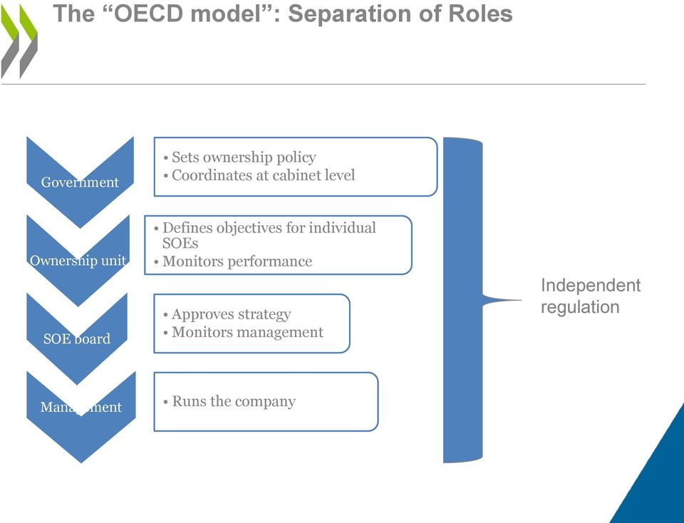 Defines objectives for individual SOEs Monitors performance