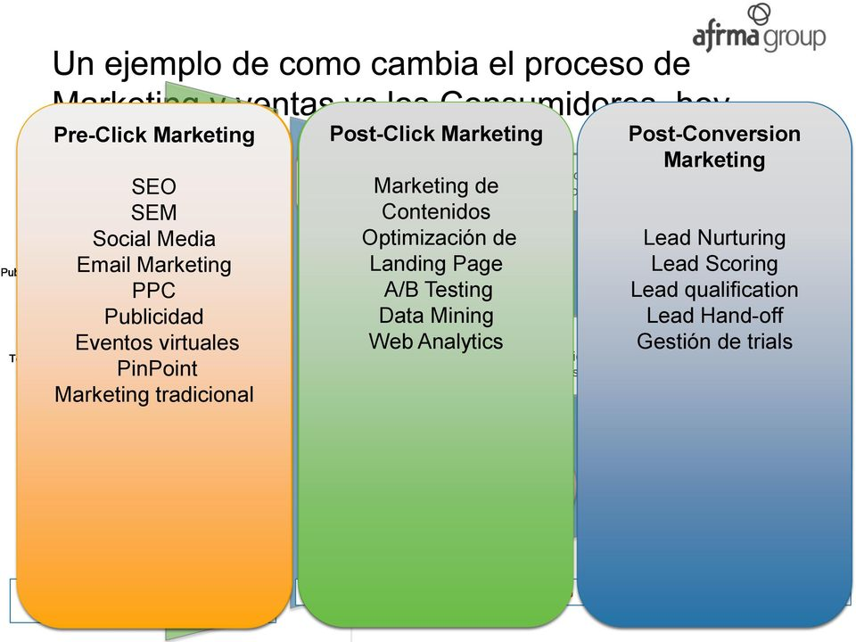 .. tradicional Landing Pages Post-Click Marketing Marketing Nurture Todo lo Marketing que sucede una vez que Contenidos alguien hace clic Optimización en su NO sitio web, de pero Landing antes de