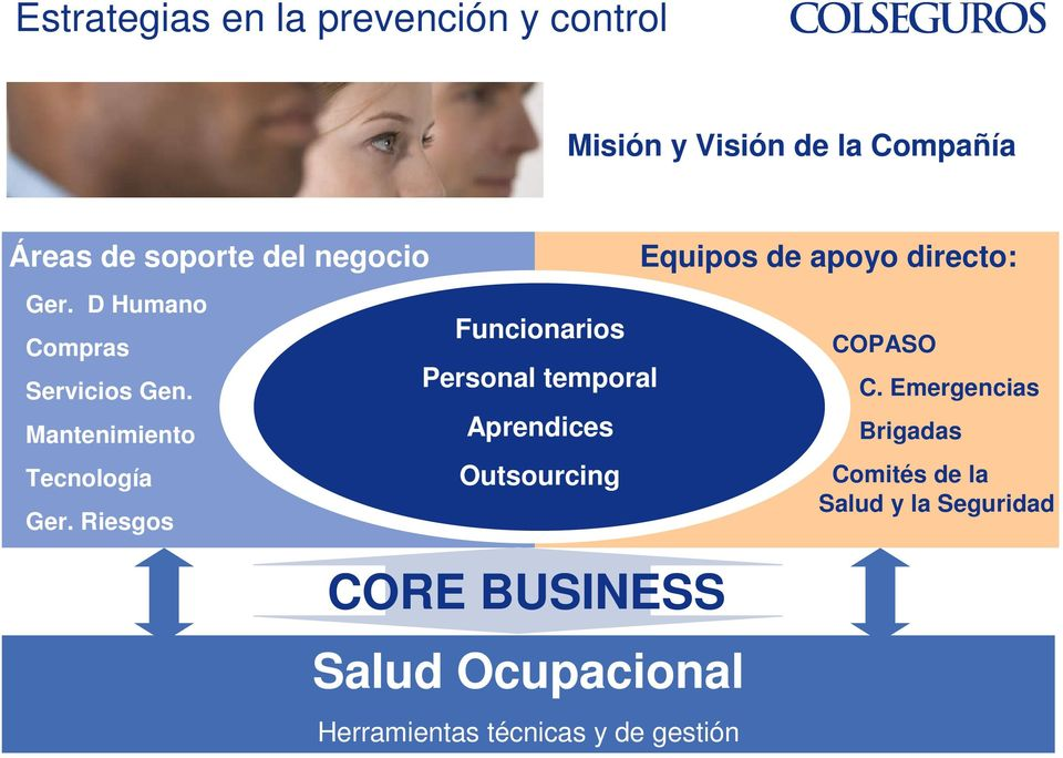 Riesgos Funcionarios Personal temporal Aprendices Outsourcing CORE BUSINESS Salud Ocupacional
