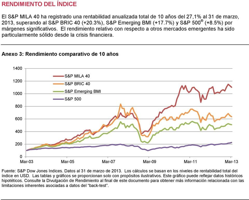 Anexo 3: Rendimiento comparativo de 10 años 1400 1200 1000 800 S&P MILA 40 S&P BRIC 40 S&P Emerging BMI S&P 500 600 400 200 0 Mar-03 Mar-05 Mar-07 Mar-09 Mar-11 Mar-13 Fuente: S&P Dow Jones Indices.