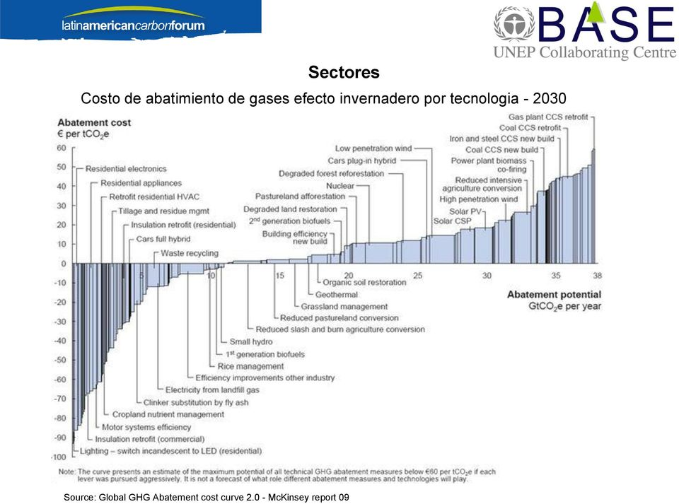 tecnologia - 2030 Source: Global