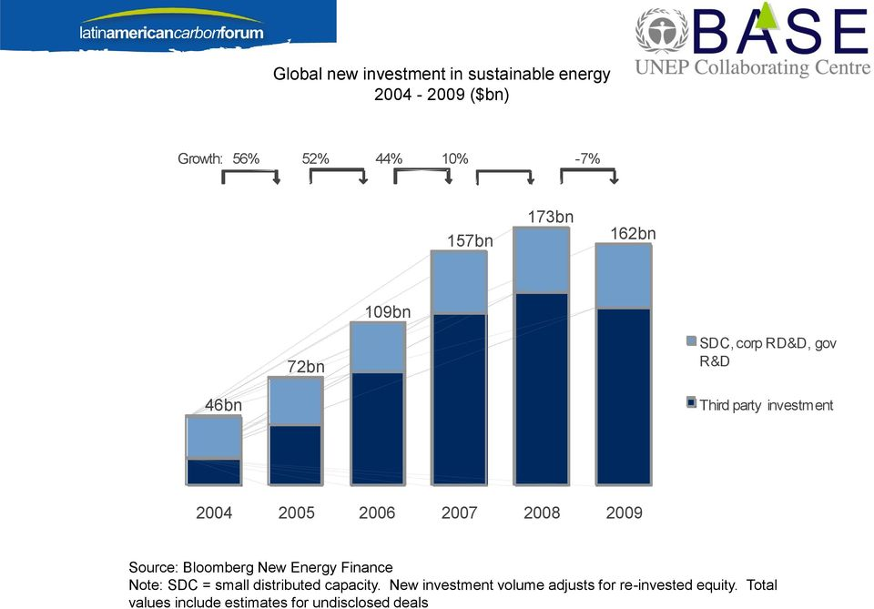 0 4 2 0 0 5 2 0 0 6 2 0 0 7 2 0 0 8 2 0 0 9 Source: Bloomberg New Energy Finance Note: SDC = small distributed