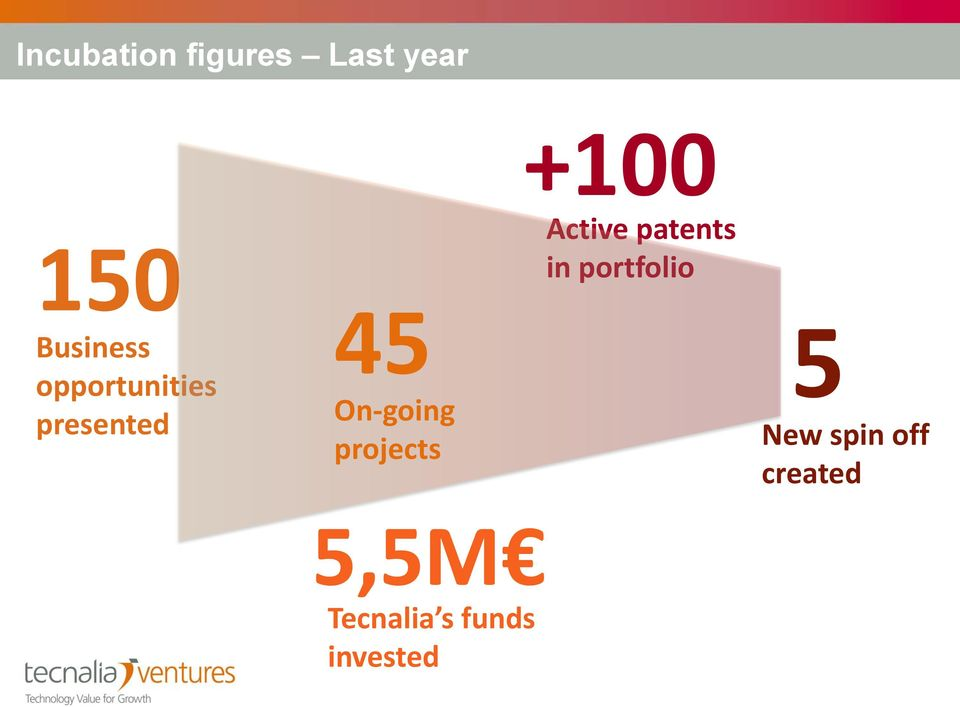 projects 5,5M Tecnalia s funds invested