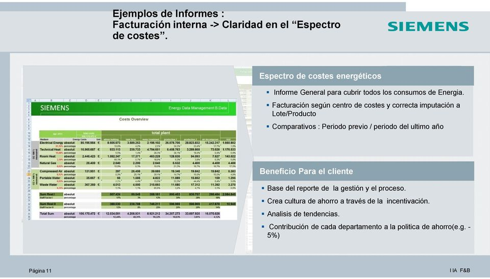 Measurement Espectro de costes energéticos Fuel Emission Raw material Standard factors Production process Products Emission = Informe General para cubrir todos los consumos de Energia.