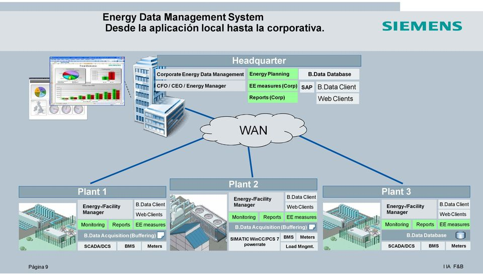 Data Client Web Clients B.Data Acquisition (Buffering) SCADA/DCS Reports BMS EE measures Meters Plant 2 Energy-/Facility Manager Monitoring Reports B.Data Client Web Clients B.Data Acquisition (Buffering) SIMATIC WinCC/PCS 7 powerrate EE measures BMS Meters Load Mngmt.