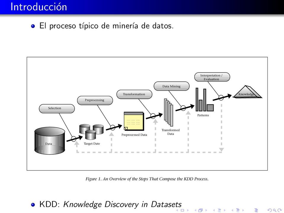 Preprocessed Data Transformed Data Data Target Date Figure 1. An Overview of the Steps That Compose the KDD Process.