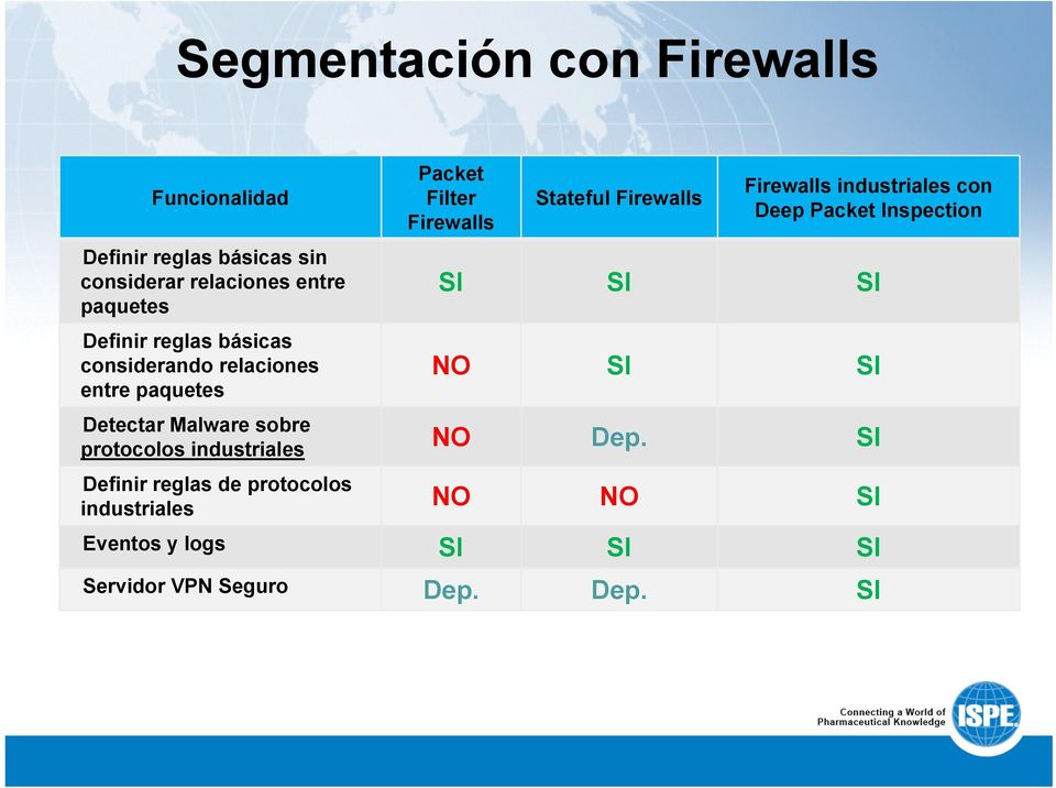 Firewalls industriales con Deep Packet Inspection SI SI SI NO SI SI Detectar Malware sobre protocolos