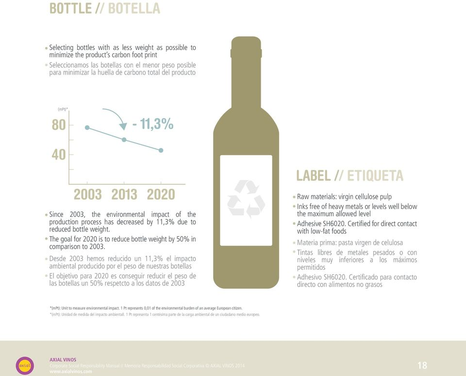 The goal for 2020 is to reduce bottle weight by 50% in comparison to 2003.