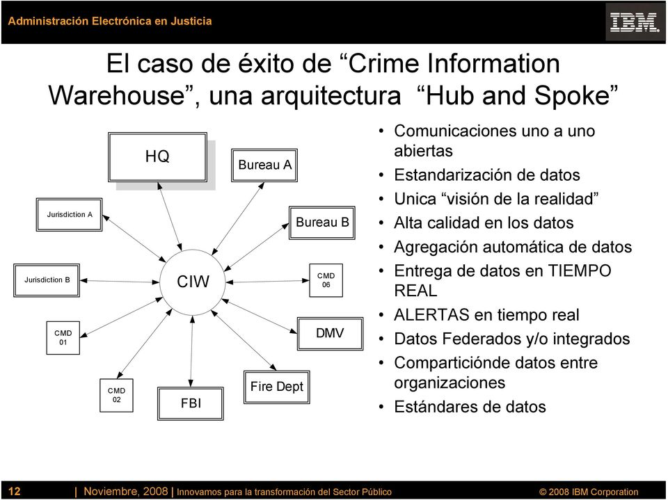 Jurisdiction B CIW CMD 06 Entrega de datos en TIEMPO REAL ALERTAS en tiempo real CMD 01 DMV Datos Federados y/o integrados CMD 02 FBI Fire