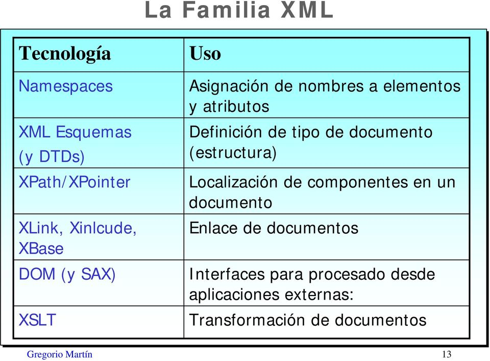 de documento (estructura) Localización de componentes en un documento Enlace de documentos