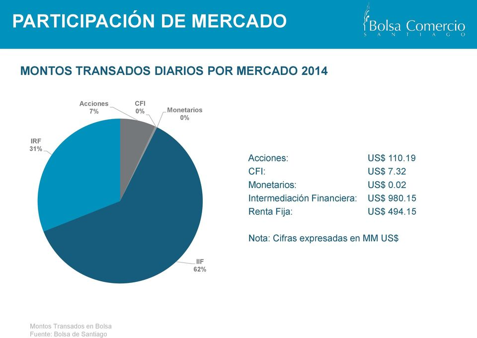32 Monetarios: US$ 0.02 Intermediación Financiera: US$ 980.