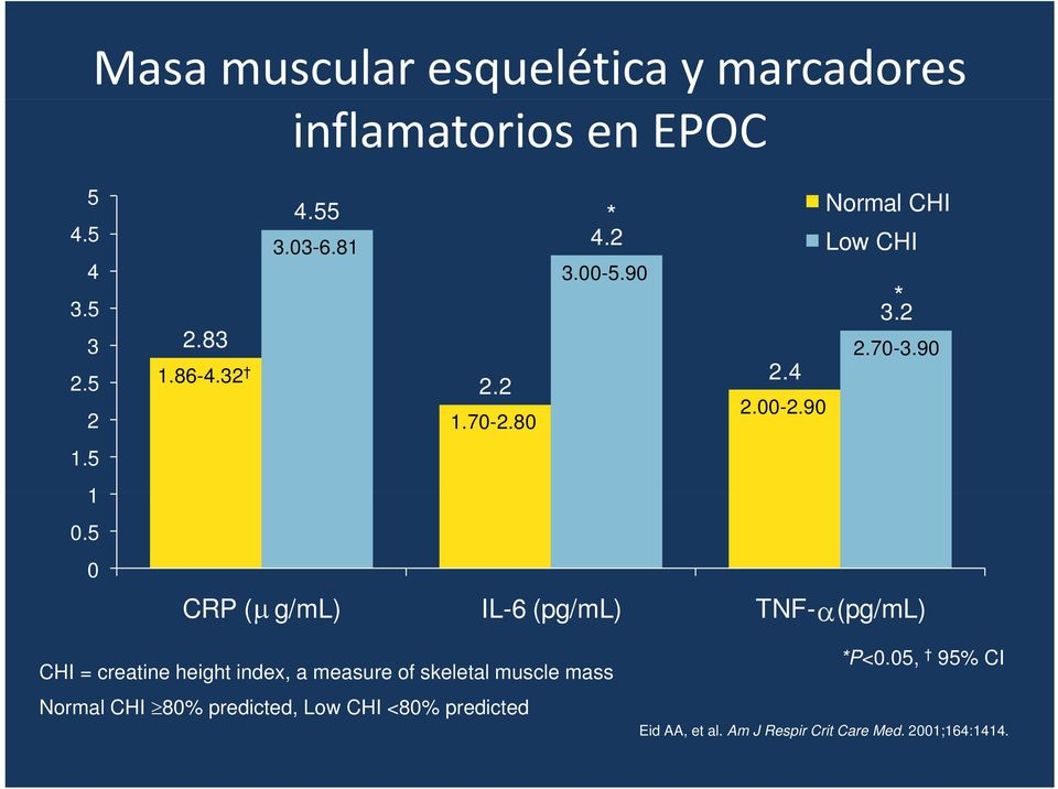 90 CRP ( g/ml) IL-6 (pg/ml) TNF- (pg/ml) CHI = creatine height index, a measure of skeletal muscle mass