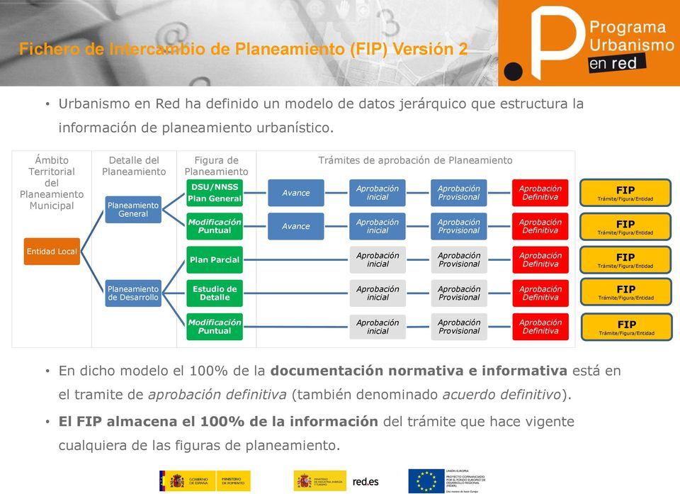 Planeamiento inicial inicial Provisional Provisional Definitiva Definitiva FIP Trámite/Figura/Entidad FIP Trámite/Figura/Entidad Entidad Local Plan Parcial inicial Provisional Definitiva FIP