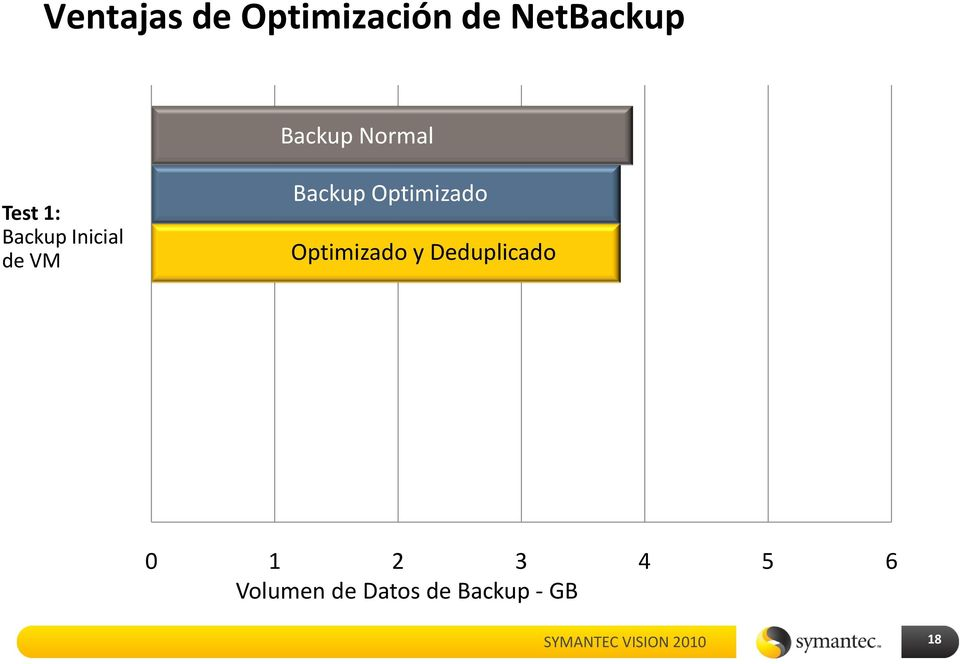 Backup Optimizado Optimizado y Deduplicado