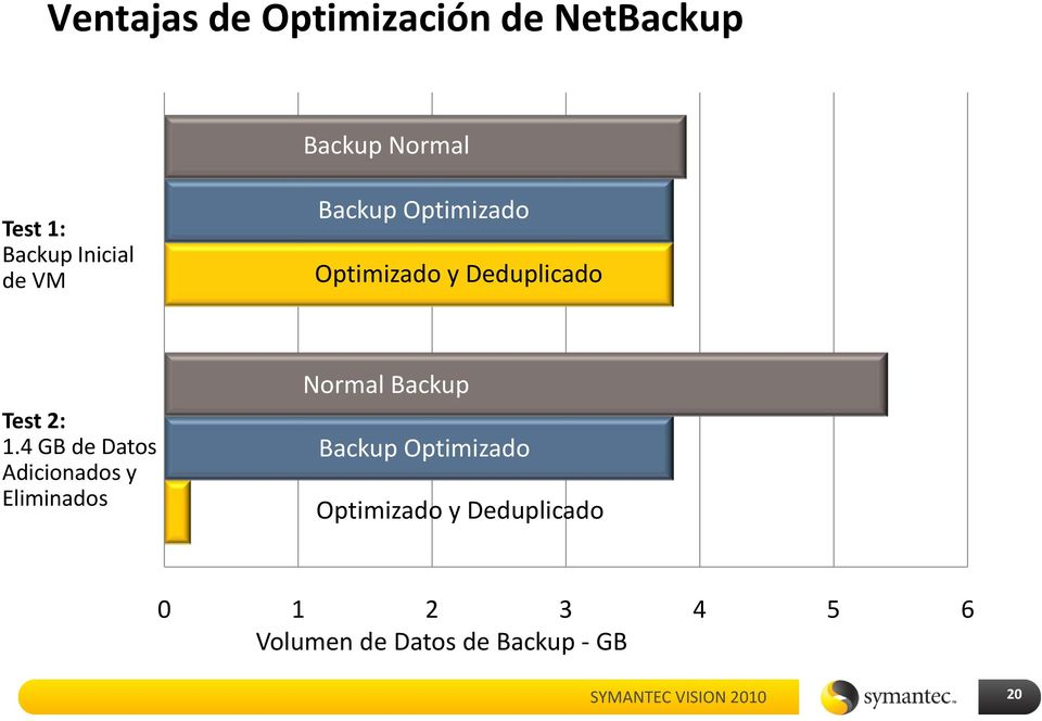 4 GB de Datos Adicionados y Eliminados Normal Backup Backup