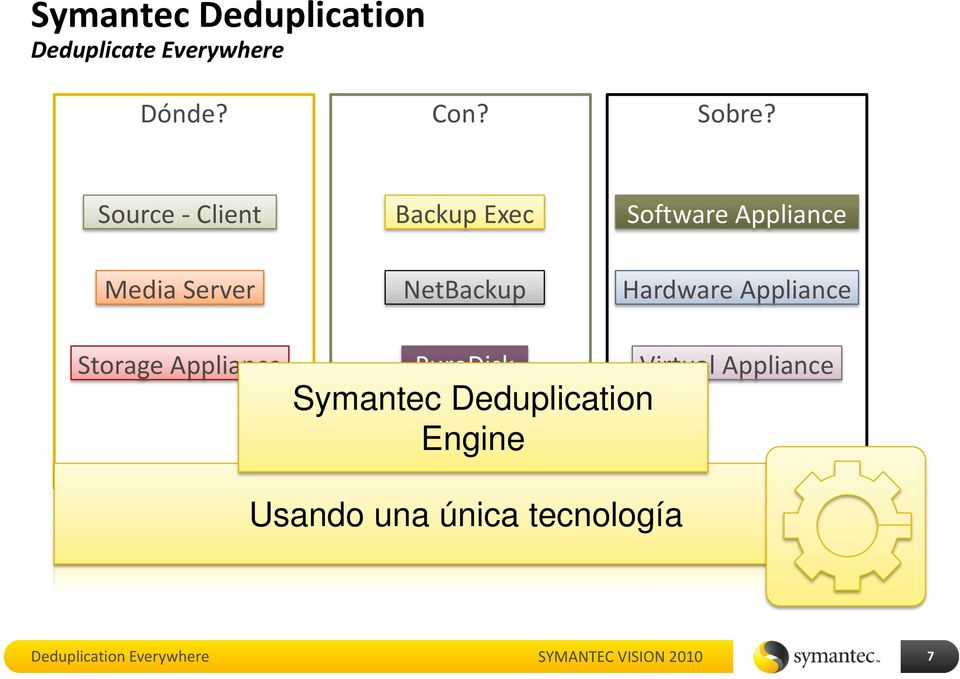 Appliance Storage Appliance PureDisk Symantec Deduplication Engine