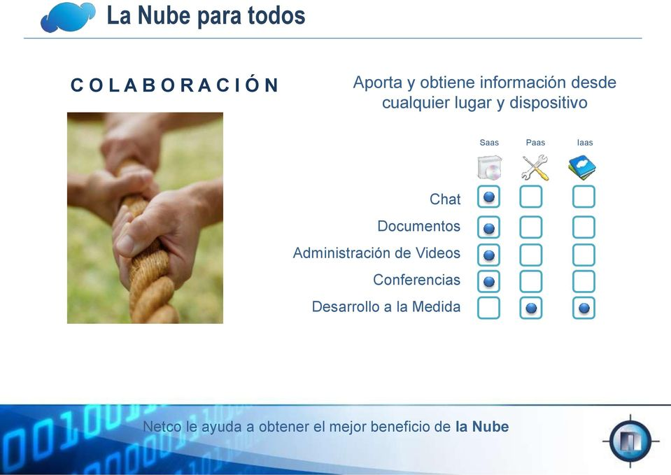 dispositivo Saas Paas Iaas Chat Documentos