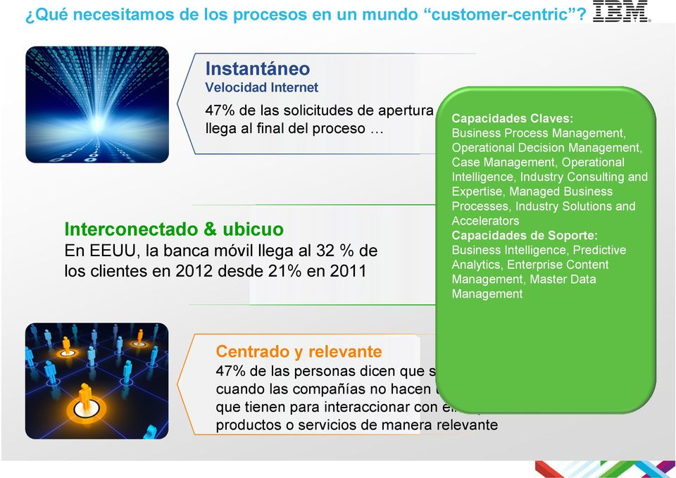 en 2012 desde 21% en 2011 Capacidades Claves: Business Process Management, Operational Decision Management, Case Management, Operational Intelligence, Industry Consulting and Expertise, Managed