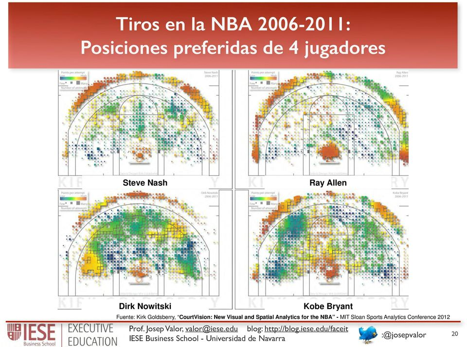 8% Table 2: Top 10 players in Range metric Steve Nash Ray Allen Dirk Nowitski Kobe Bryant Figure 3: The shooting ranges of Steve Nash, Ray Allen, Dirk Nowitzki, and Kobe Bryant.