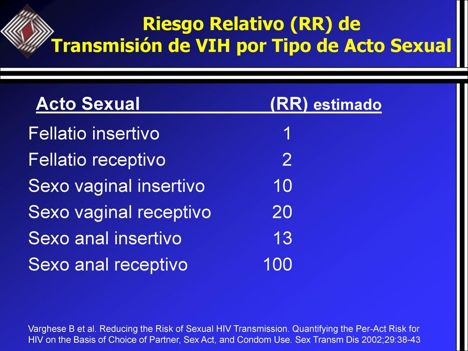 13 Sexo anal receptivo 100 Varghese B et al. Reducing the Risk of Sexual HIV Transmission.