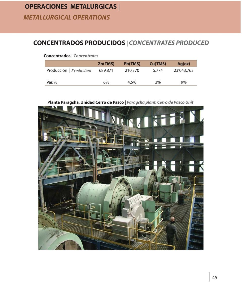 Ag(oz) Producción Production 689,871 210,370 5,774 23 043,763 Var. % 6% 4.