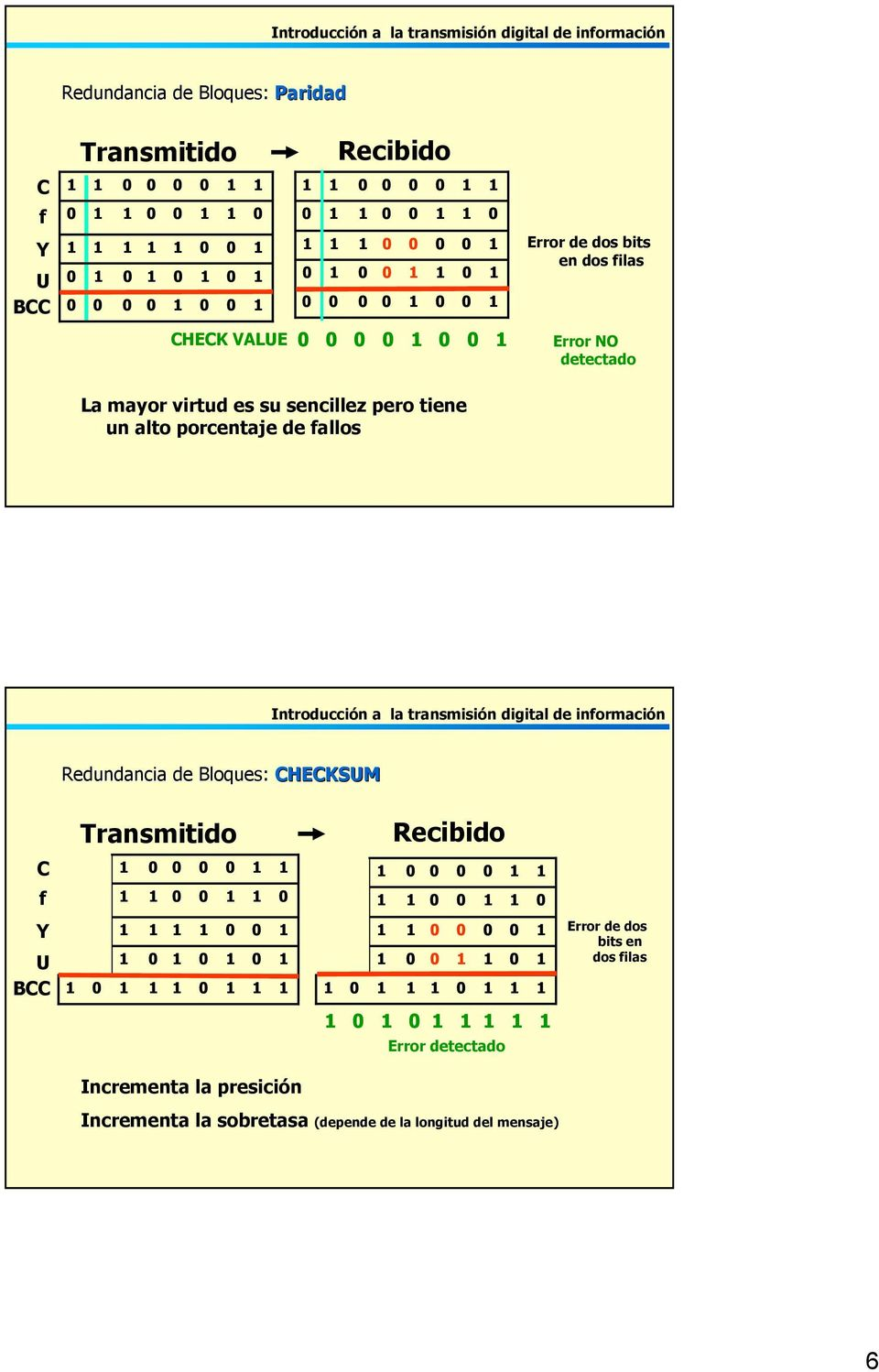 CHECK VALUE Redundancia de Bloques: Redundancia de Bloques: CHECKSUM CHECKSUM Transmitido Recibido Incrementa la