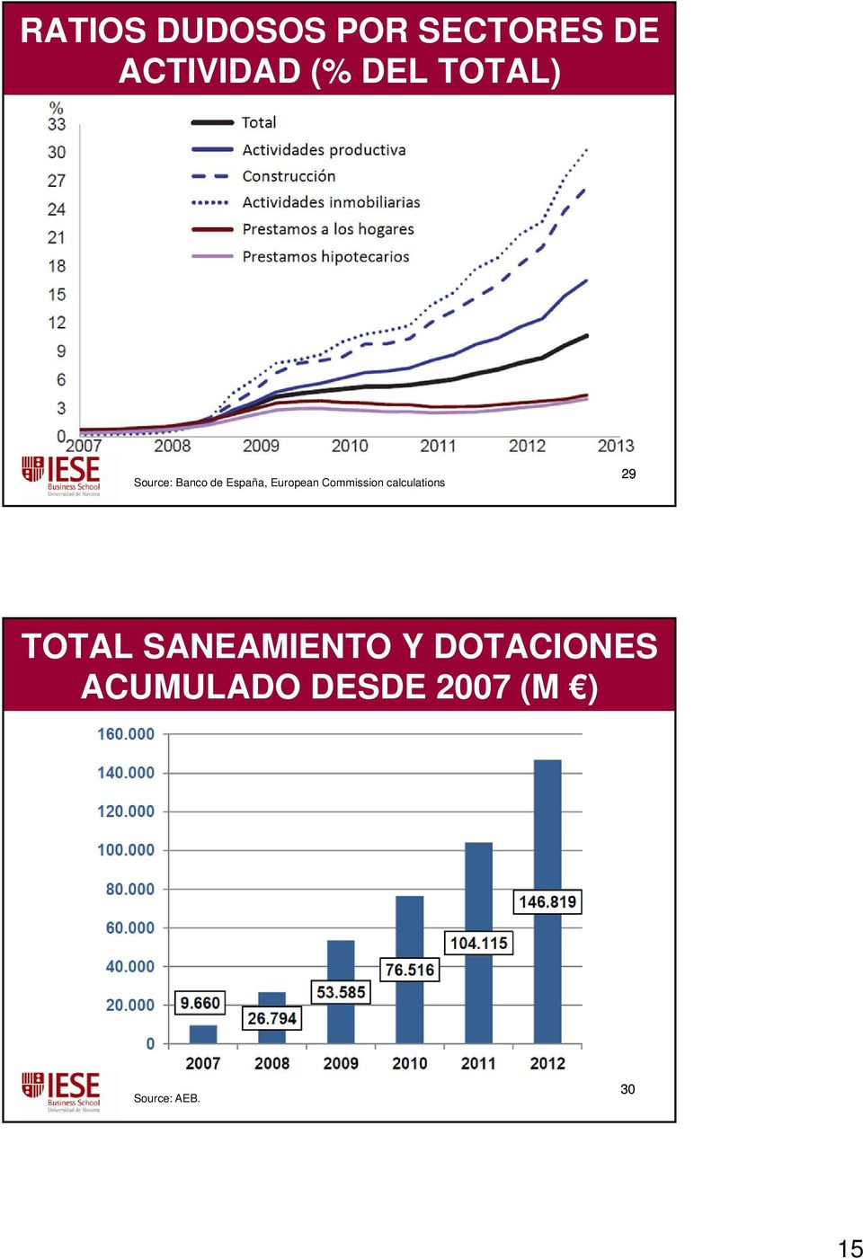 Commission calculations 29 TOTAL SANEAMIENTO Y