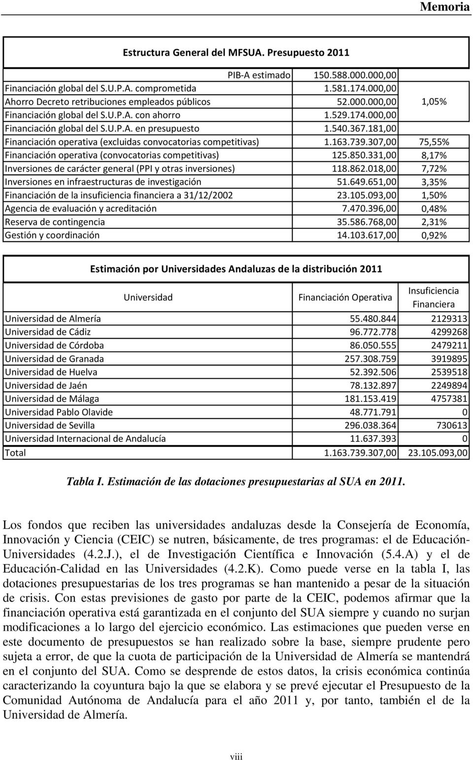 181,00 Financiación operativa (excluidas convocatorias competitivas) 1.163.739.307,00 75,55% Financiación operativa (convocatorias competitivas) 125.850.