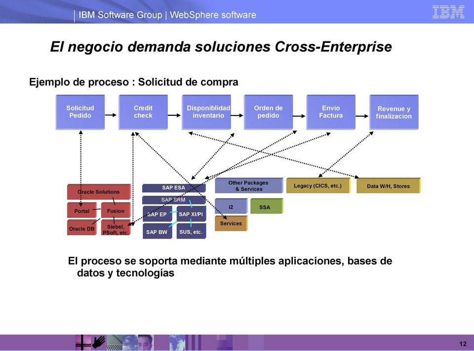 (CICS, etc.) Revenue y finalizacion Data W/H, Stores SAP SRM Portal Fusion Oracle DB Siebel, PSoft, etc.