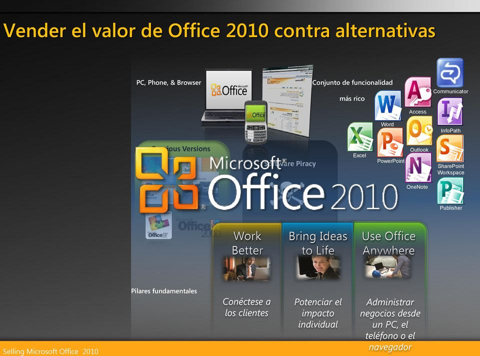 Excel PowerPoint Outlook SharePoint Workspace OneNote Publisher Pilares fundamentales