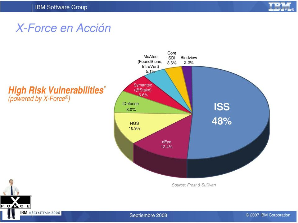 2% High Risk Vulnerabilities * (powered by X-Force )