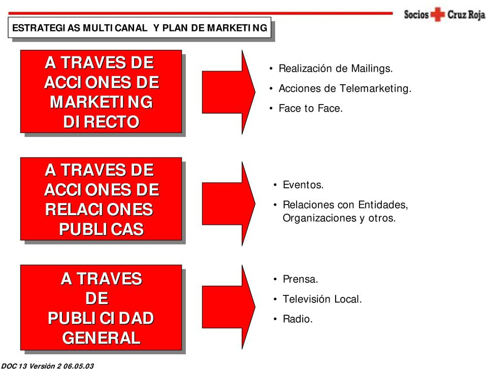 Acciones de Telemarketing. Face to Face.