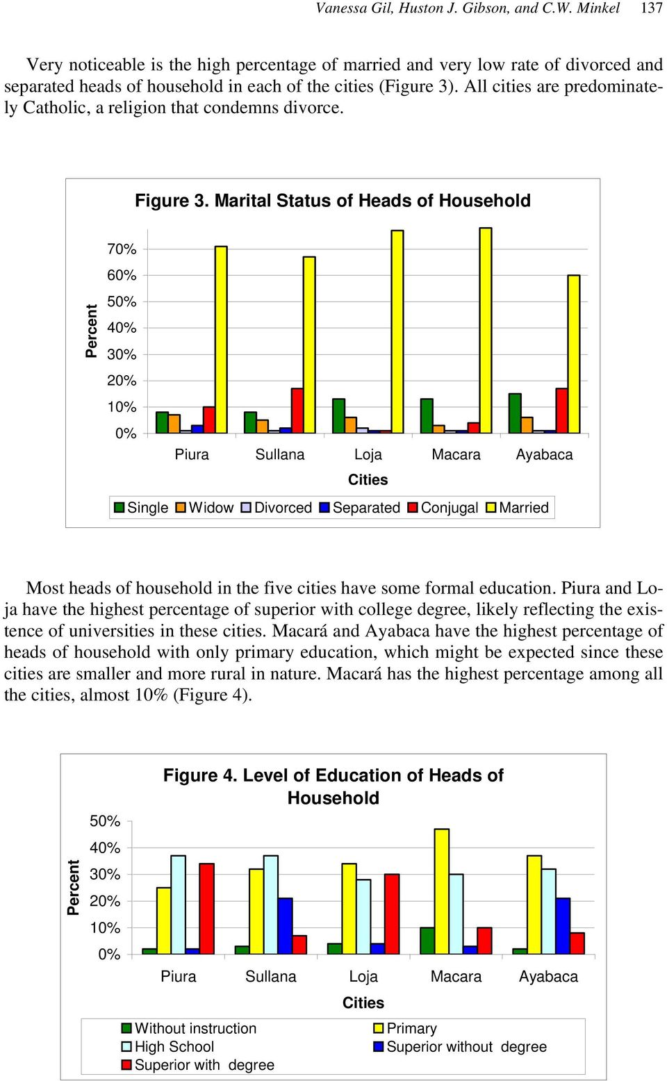 Marital Status of Heads of Household Percent 70% 60% 50% 40% 30% 20% 10% 0% Piura Sullana Loja Macara Ayabaca Cities Single Widow Divorced Separated Conjugal Married Most heads of household in the