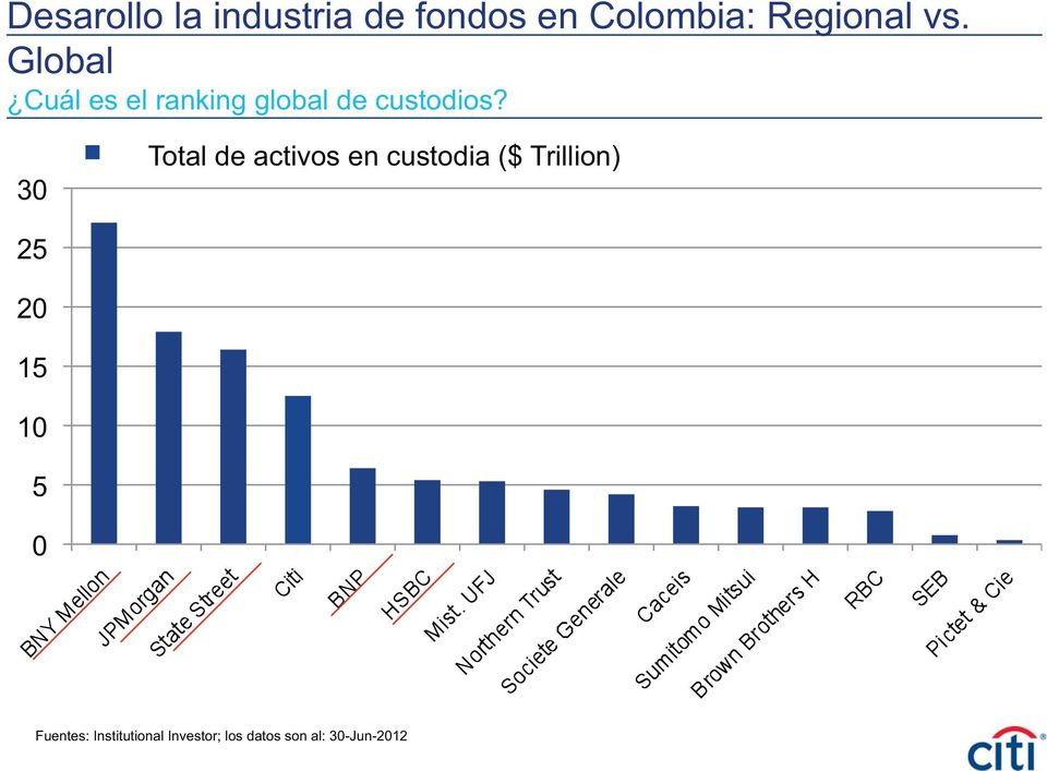 30 Total de activos en custodia ($ Trillion) 25 20 15 10