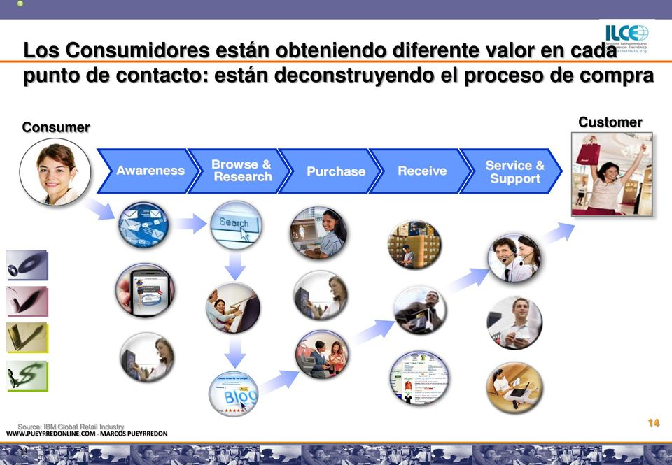 compra Consumer Customer Awareness Browse & Research