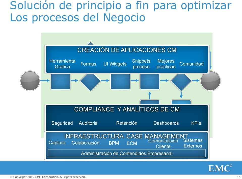 ANALÍTICOS DE CM Seguridad Auditoria Retención Dashboards KPIs Captura INFRAESTRUCTURA CASE