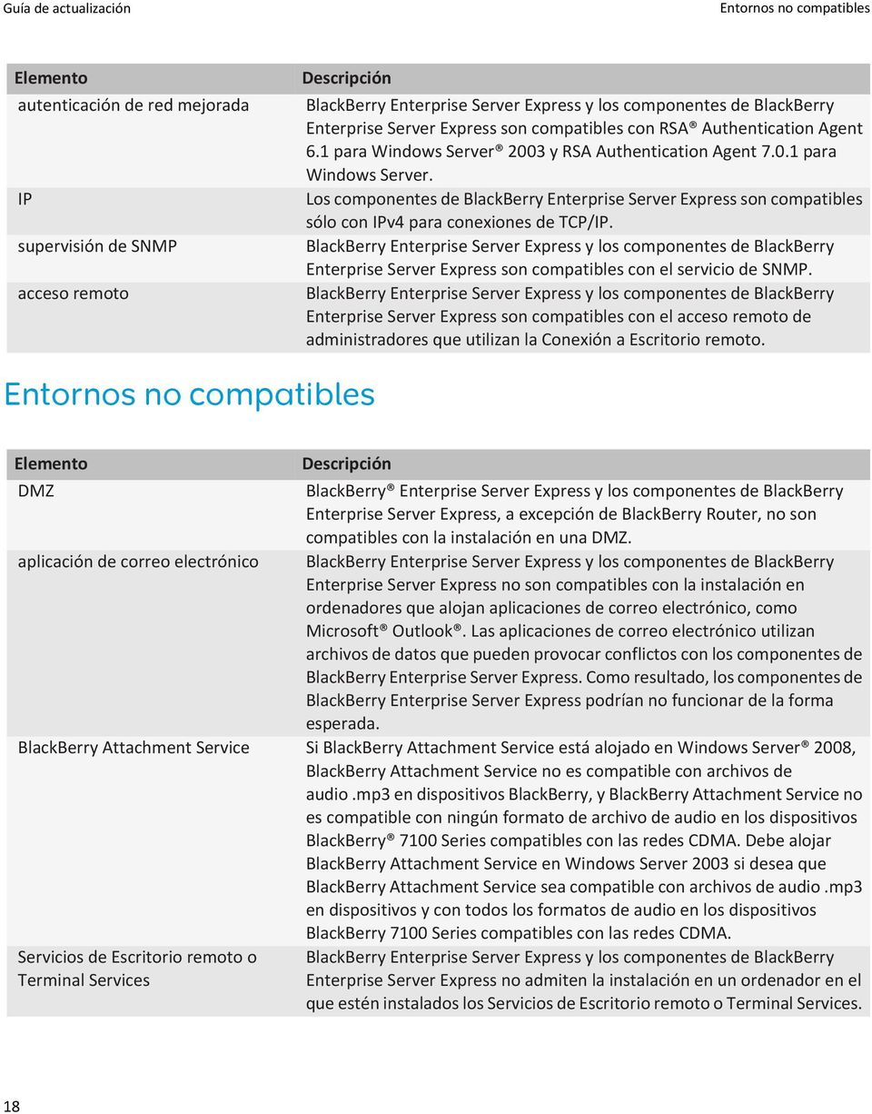 BlackBerry Enterprise Server Express y los componentes de BlackBerry Enterprise Server Express son compatibles con el servicio de SNMP.