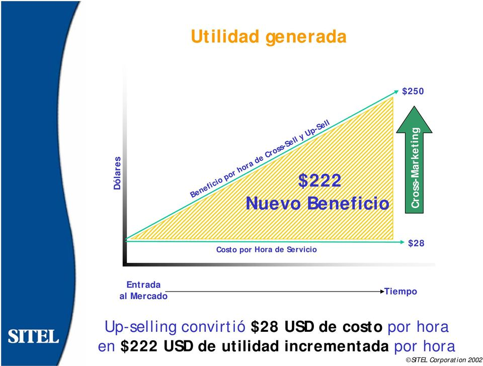 Up-Sell Dólares $28 Entrada al Mercado Tiempo Up-selling