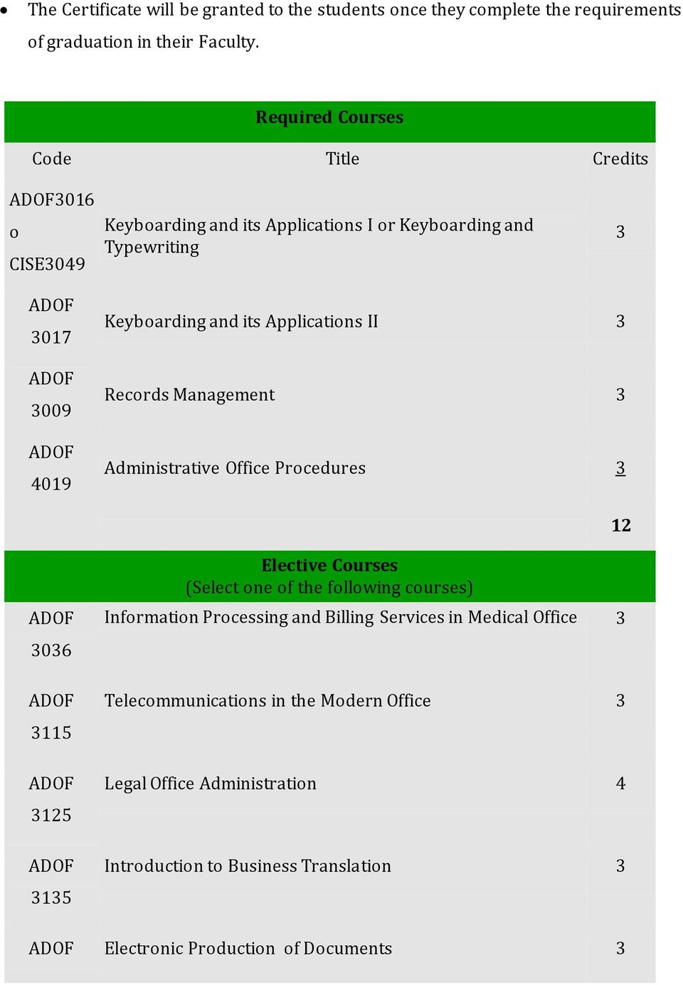 Applications II Records Management Administrative Office Procedures 12 06 115 125 15 Elective Courses (Select one of the following courses) Information