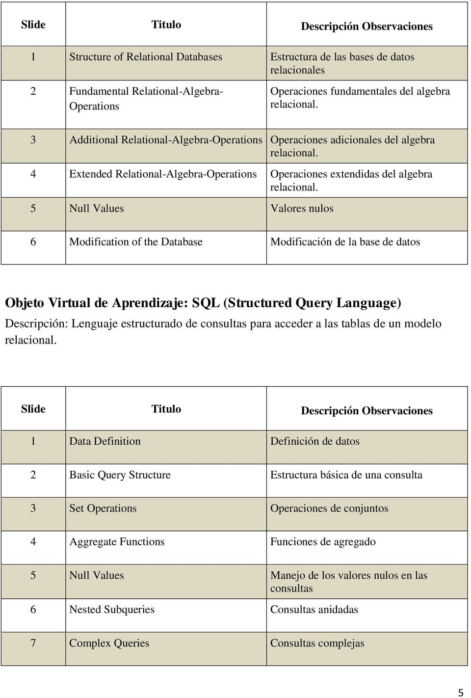 5 Null Values Valores nulos 6 Modification of the Database Modificación de la base de datos Objeto Virtual de Aprendizaje: SQL (Structured Query Language) Descripción: Lenguaje estructurado de