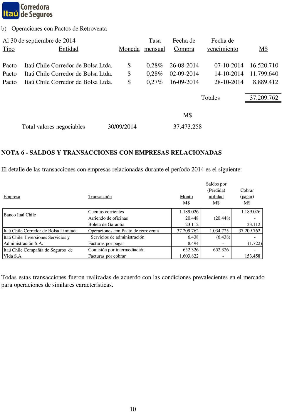 412 Totales 37.209.762 Total valores negociables 30/09/2014 37.473.
