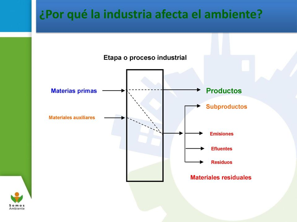 Productos Subproductos Materiales auxiliares