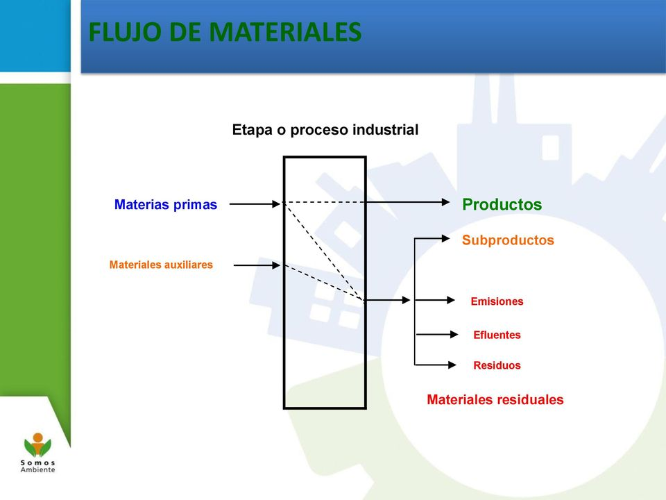 Subproductos Materiales auxiliares